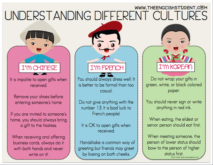 the similarities and differences between the cultures of the chinese and americans 96 differences between american and british naturally taken note of the differences between american and british culture as americans know.